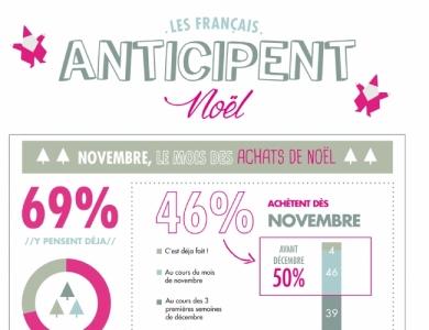 achats-noel-francais-anticipent