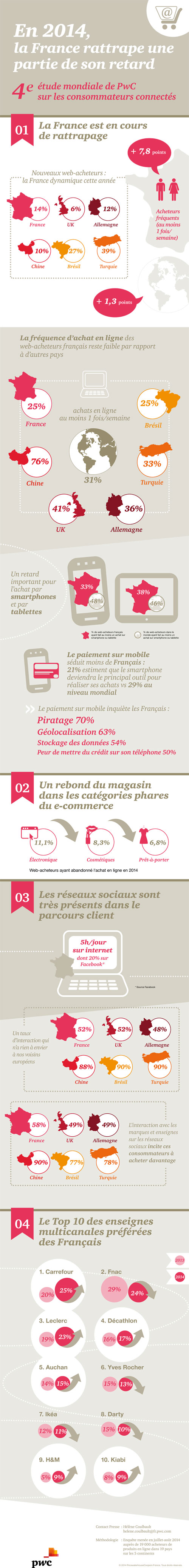 e-commerce-en-france