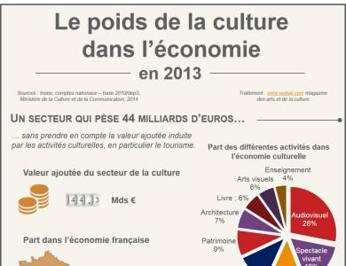 economie-de-la-culture
