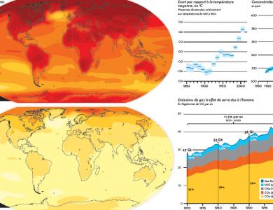 evolution-climat