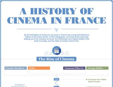 histoire-du-cinema-francais