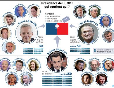 presidence-ump