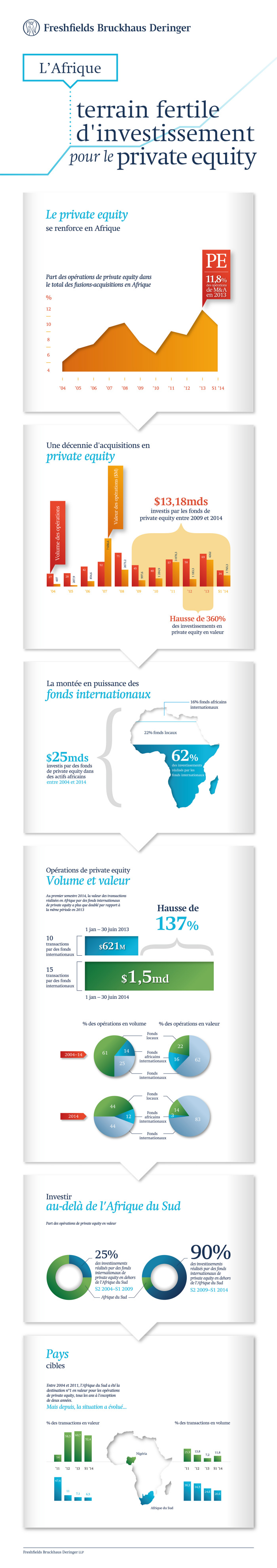 02110_MKT_PAR_PE Africa Infographic_V6