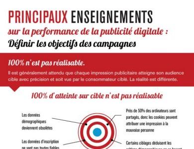 publicite-digitale-ciblage-et-visibilite