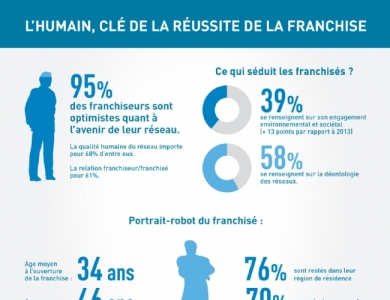 franchise-importance-humain
