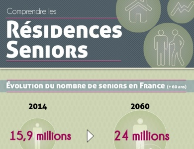 infographie-marche-des-residence-service-senior