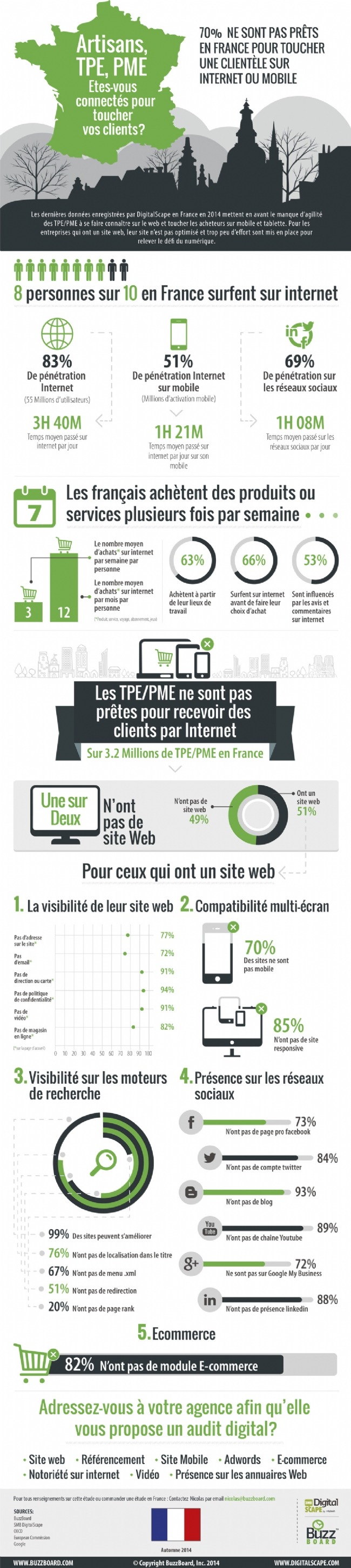 infographie-statistiques-internet-TPE-PME