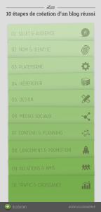 roadmap-cru00e9ation-d-un-blog-ru00e9ussi
