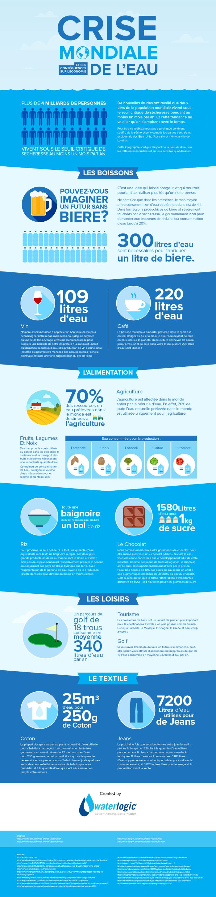20160321_Infographie-Journu00e9e-Mondiale-de-lEau