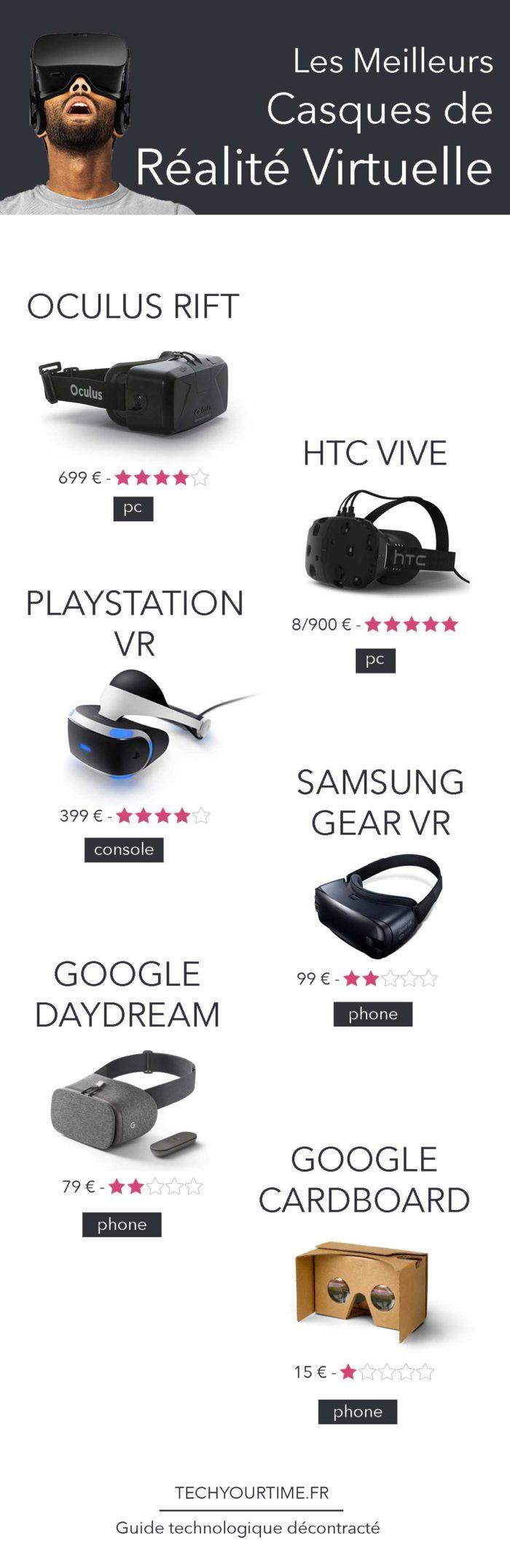 meilleurs-casques-realite-virtuelle-infographie